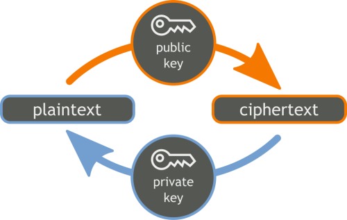 Public key encryption diagram