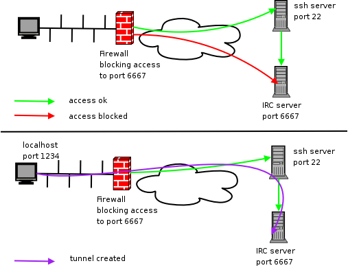 SSH port forwarding diagram