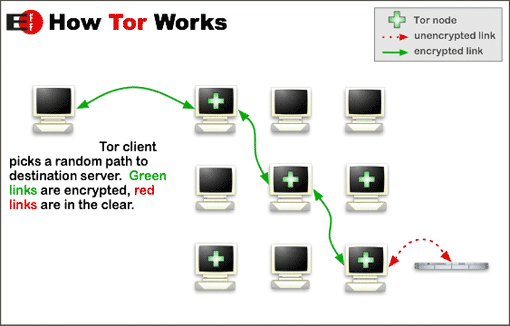 Example of Tor data transmission and encryption