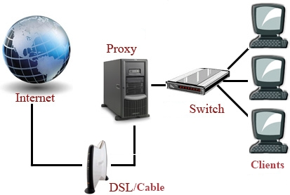 Internet access through a proxy server