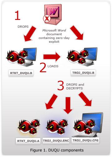 Duqu diagram