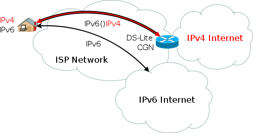 DS-Lite IPv6 diagram