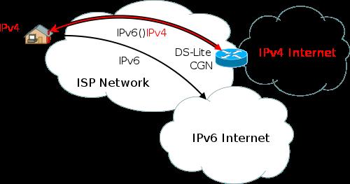 DS-Lite IPv6 diagram
