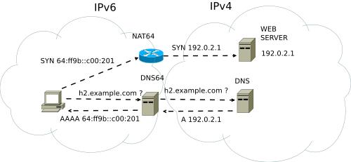 NAT64 diagram