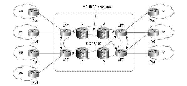 Cisco 6PE diagram
