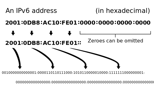 How to condense zeroes in IPv6