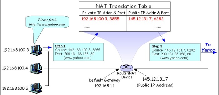 NAT diagram