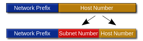 Red bits create new network addresses